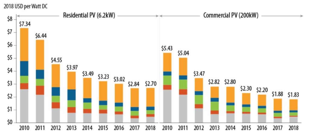 Solar cost, Solar Golden Era