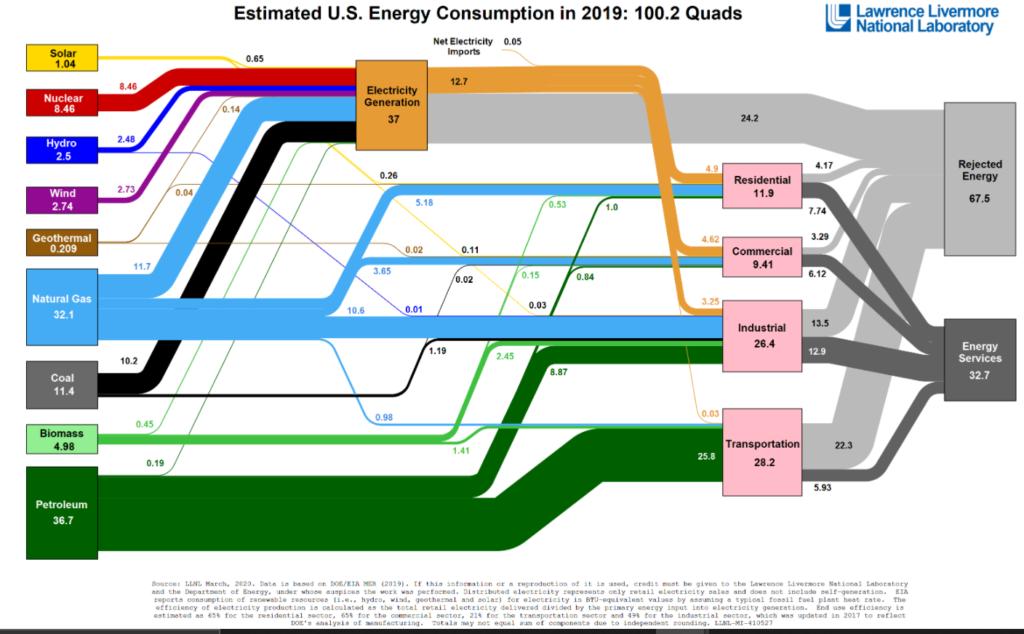 US energy consumption 2019