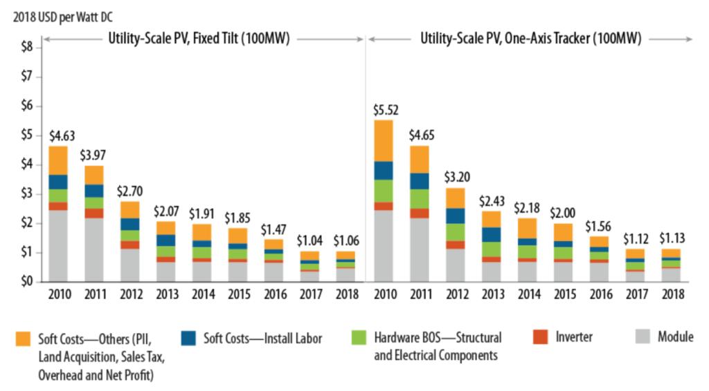 Solar energy per Watt DC
