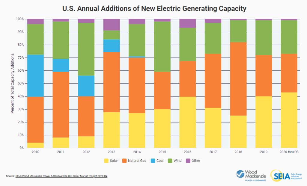 Solar Energy Generating Capacity