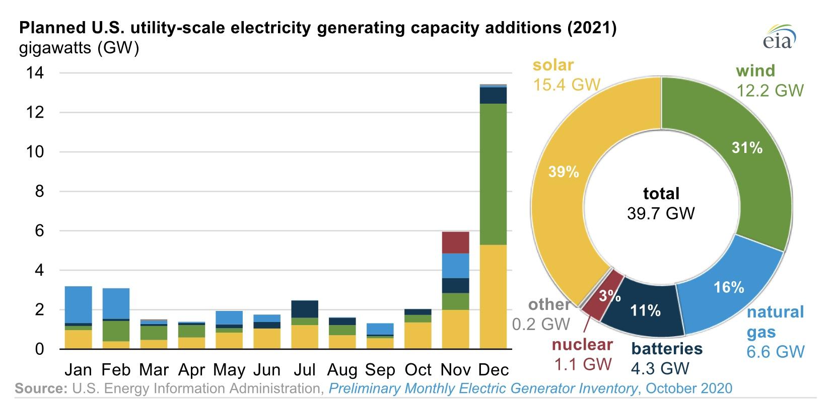 Solar Energy Golden Era through the year