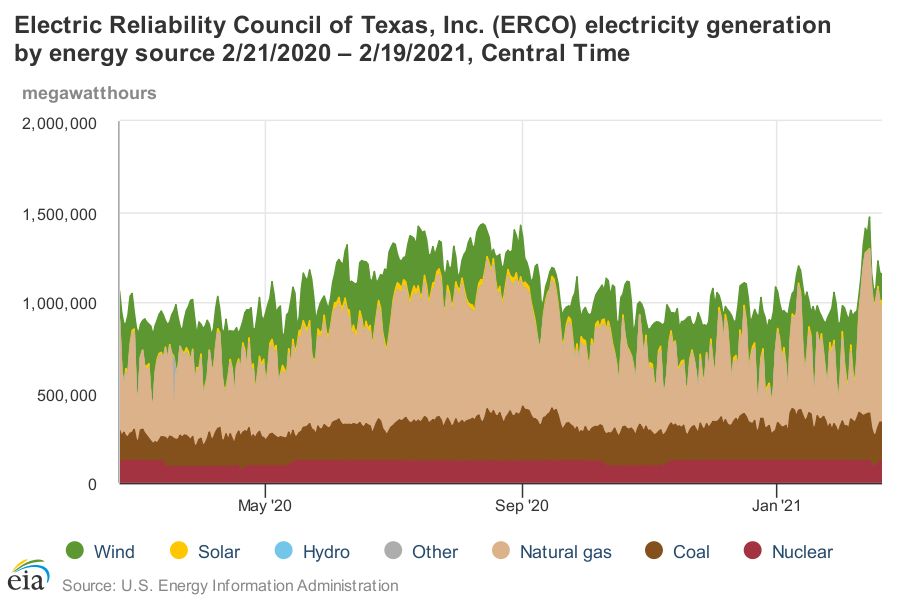 ERCOT Texas Generation by Source