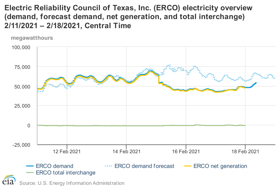 ERCOT overview during Texas blackout