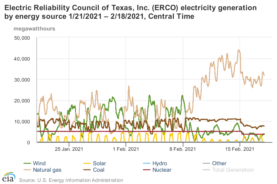 ERCOT electricity generation during Texas blackout