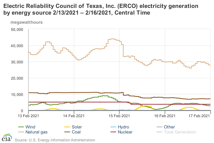3 days ERCOT generation during Texas blackout