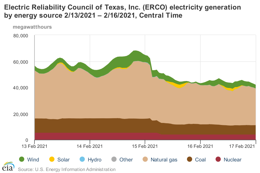 3 days ERCOT generation by type of source during Texas blackout