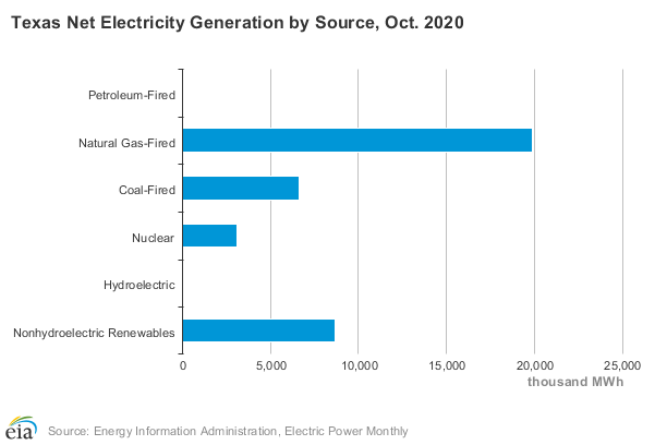 Texas Electricity Generation by type of Source, October 2020