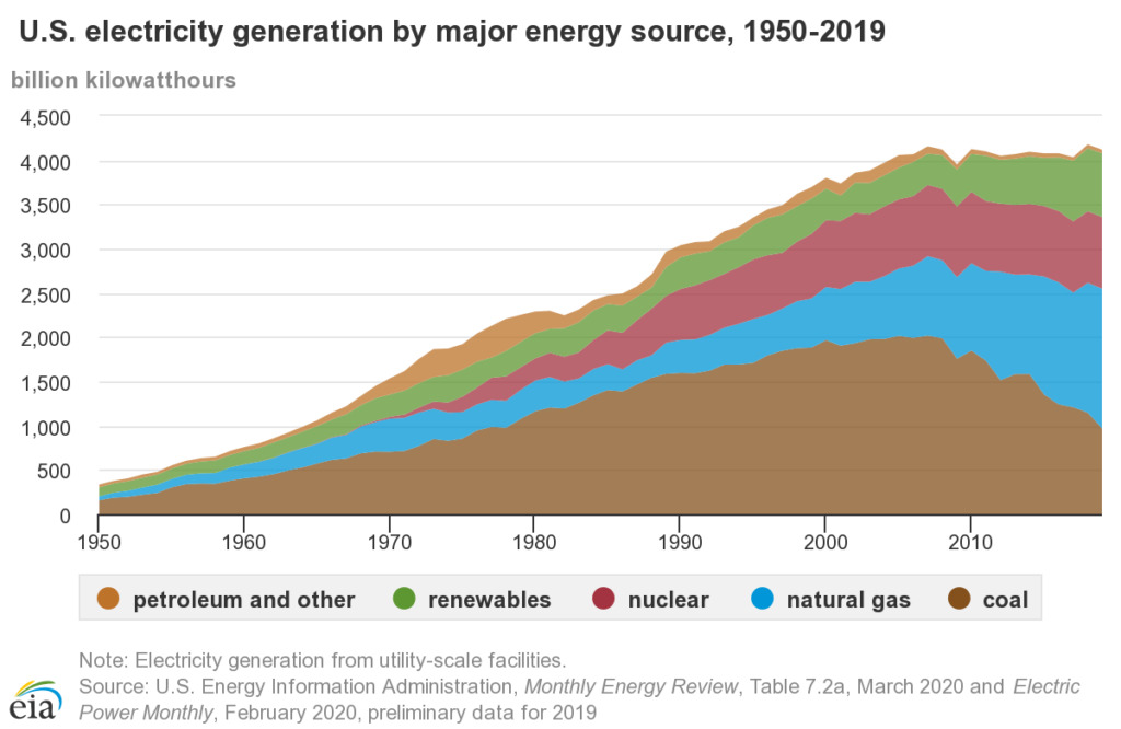 U.S. Electricity Generation over Time