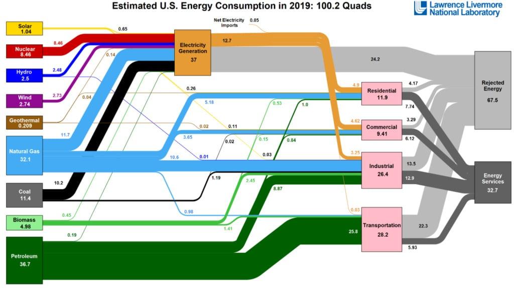 Estimated US energy consumption cancel crude oil