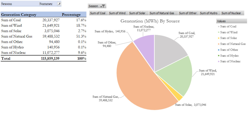 Generation of energy in Summer by ERCOT TEXAS