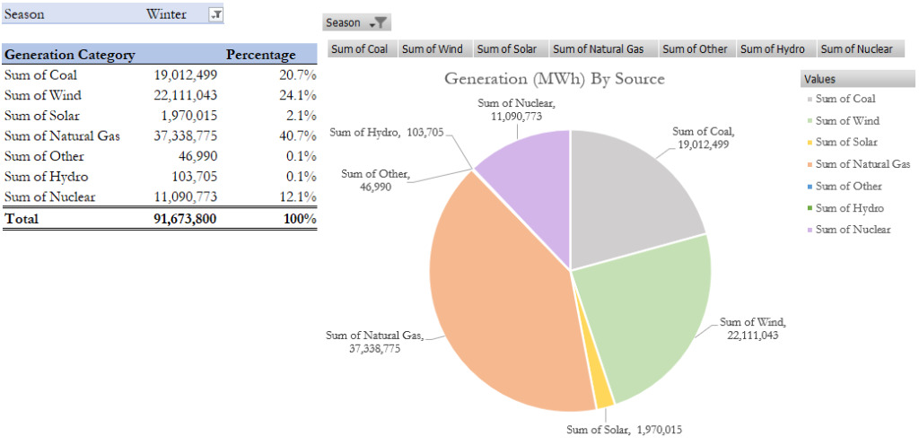 Generation of energy in Winter by ERCOT TEXAS