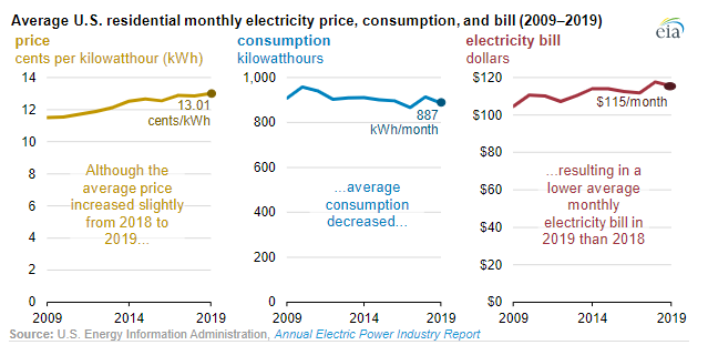 Monthly electrocity price