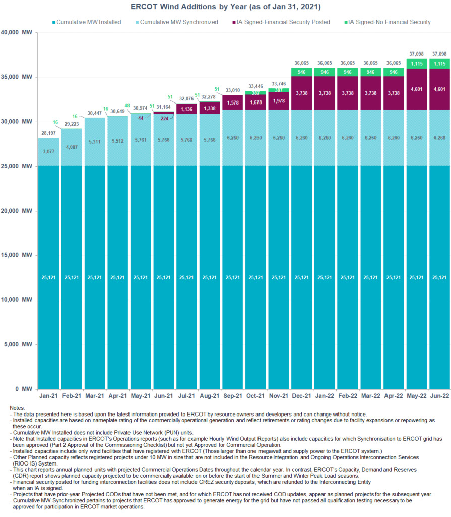 ERCOT TEXAS Wind Energy by Year