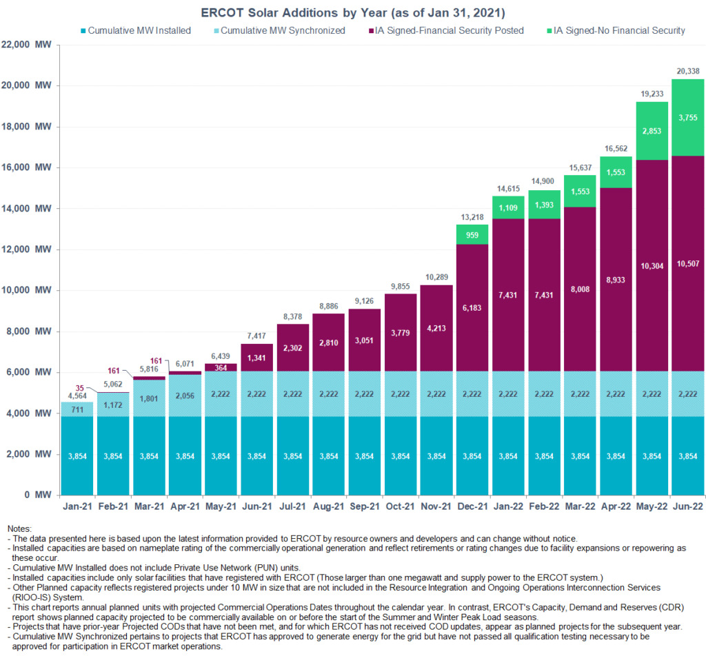 ERCOT Texas renewable solar generation energy by year