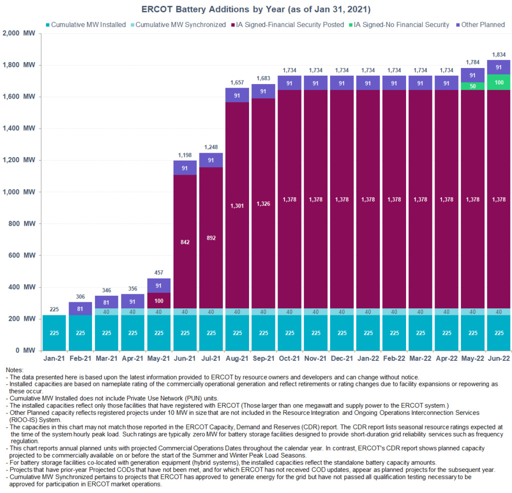 ERCOT TEXAS renewable battery energy by year