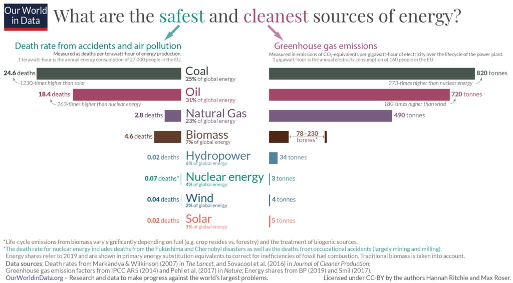 Nuclear power as a clean alternative