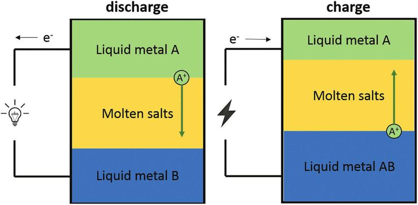 Molten Salt Battery Concept